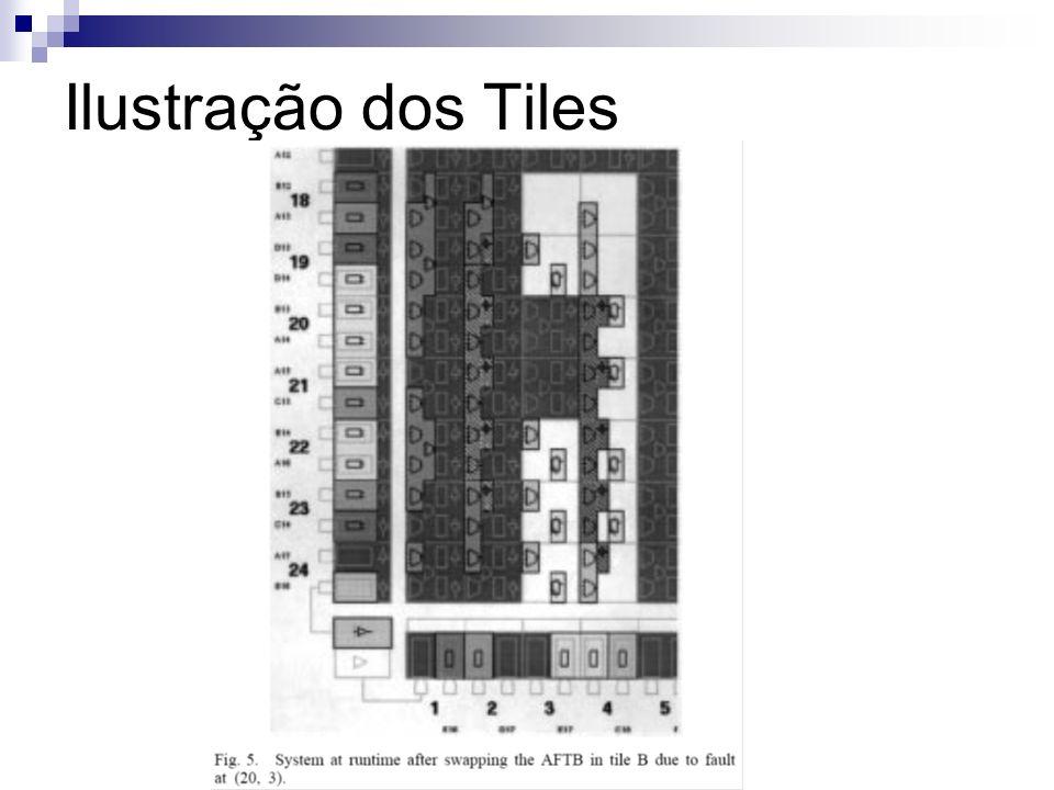 Ilustração dos Tiles