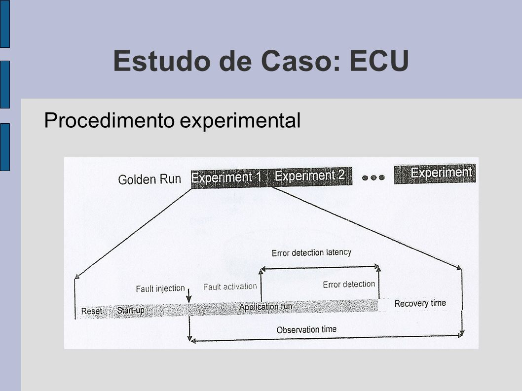 Estudo de Caso: ECU Procedimento experimental