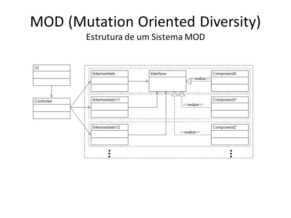 MOD (Mutation Oriented Diversity) Estrutura de um Sistema MOD