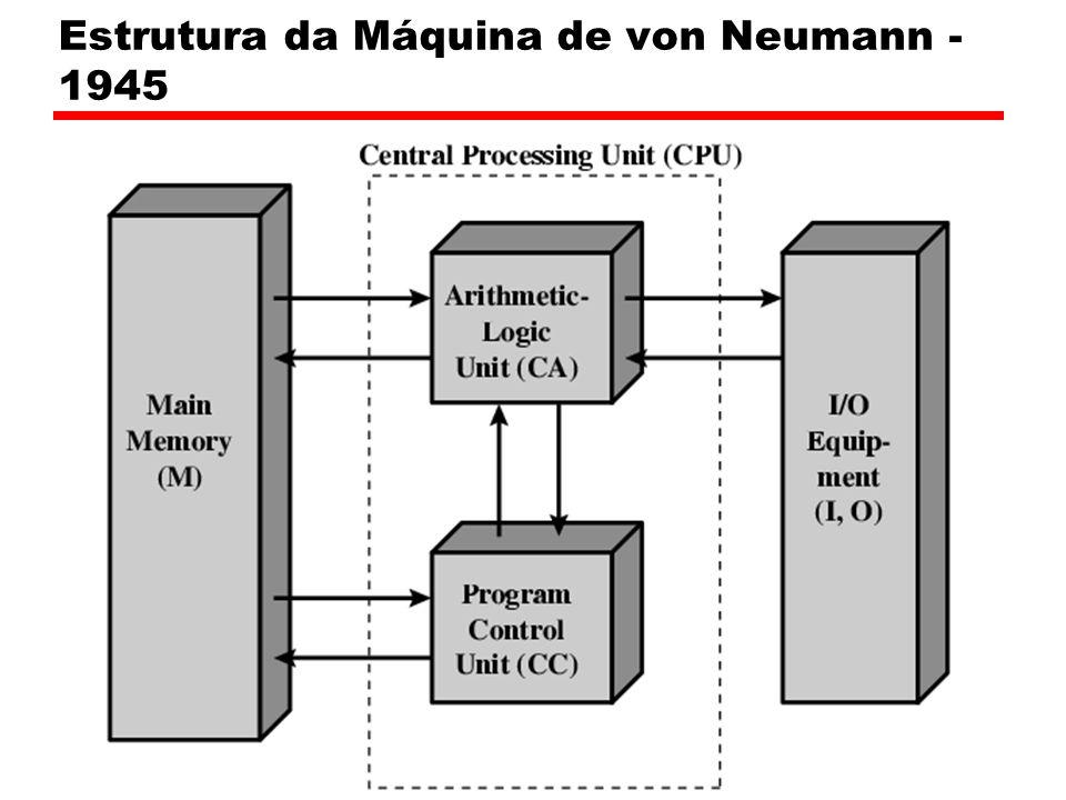 Estrutura da Máquina de von Neumann - 1945