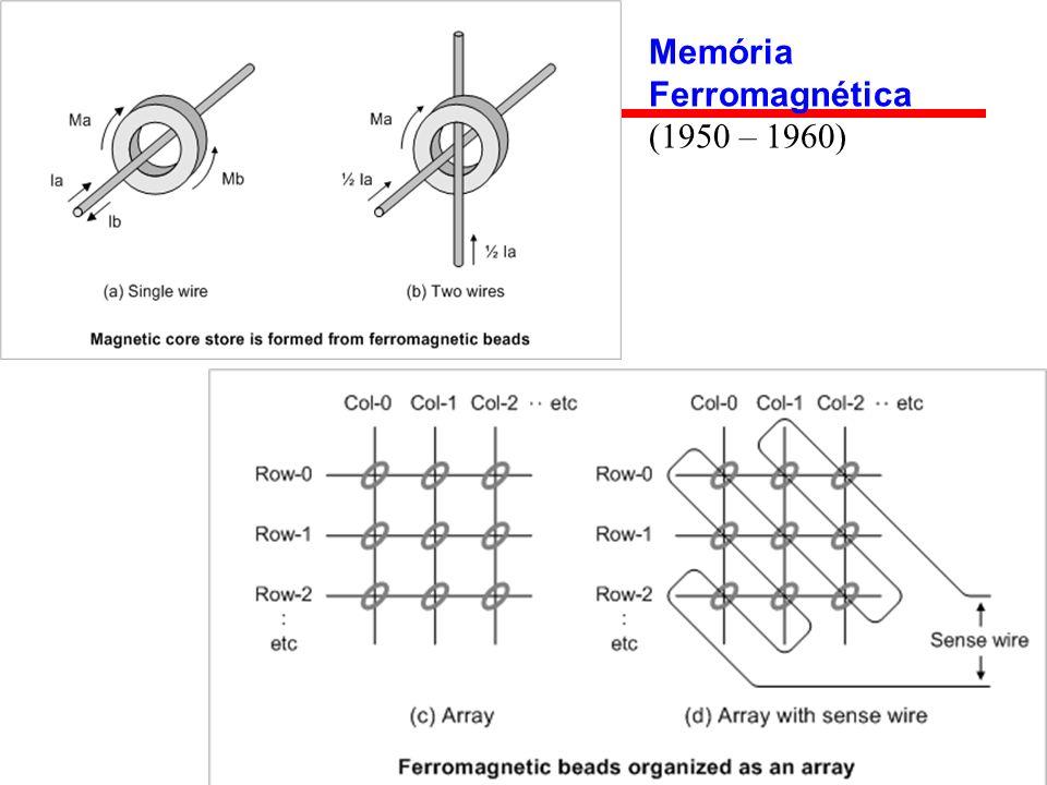 Memória Ferromagnética