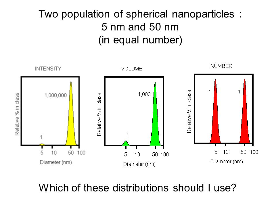 Two population of spherical nanoparticles :