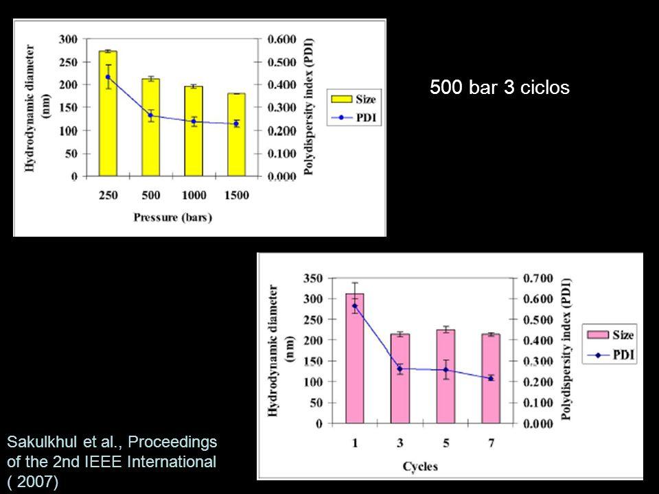 500 bar 3 ciclos Sakulkhul et al., Proceedings