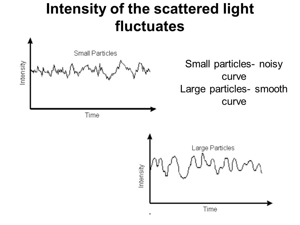 Intensity of the scattered light fluctuates