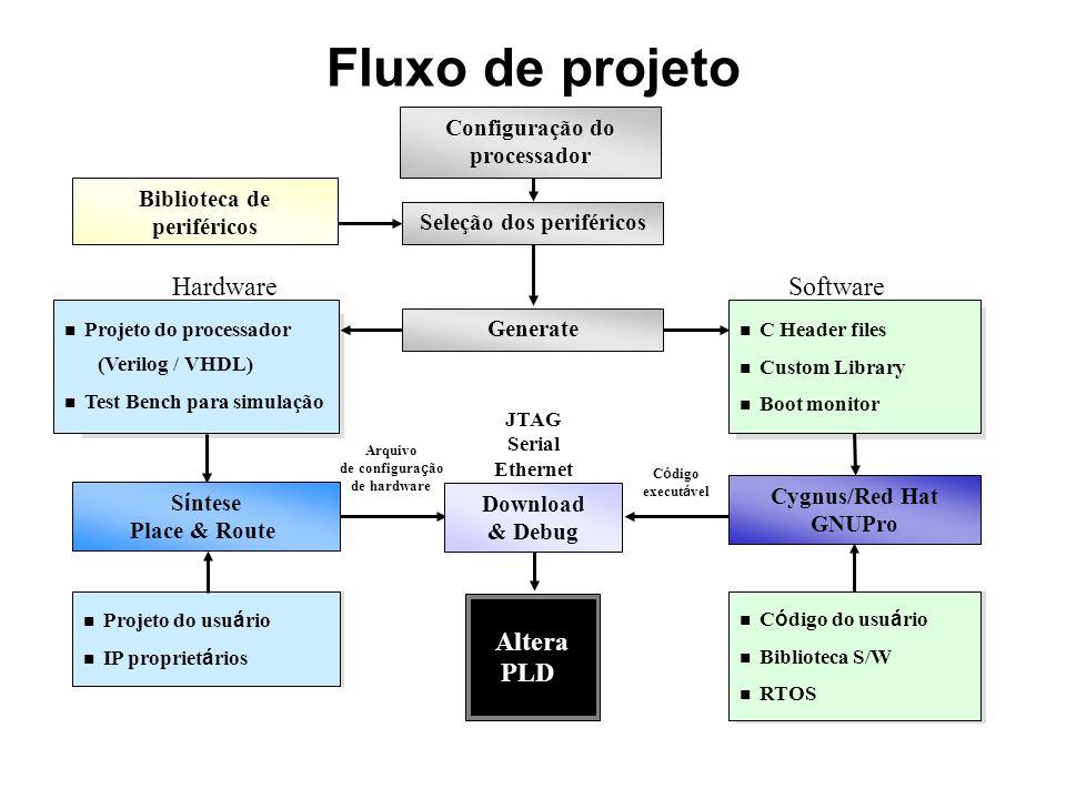 Fluxo de projeto Hardware Software Altera PLD