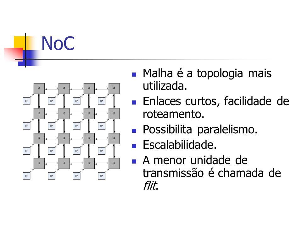 NoC Malha é a topologia mais utilizada.