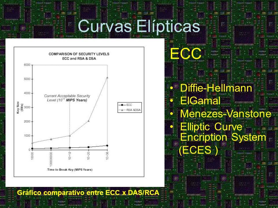 Curvas Elípticas ECC Diffie-Hellmann ElGamal Menezes-Vanstone