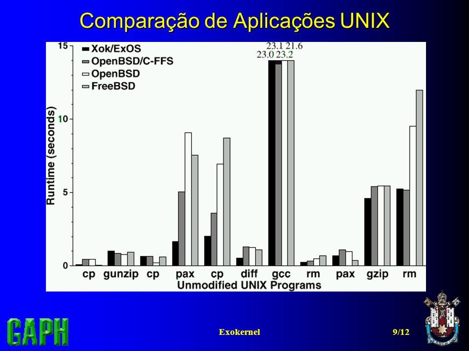 Comparação de Aplicações UNIX