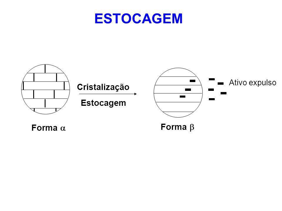 ESTOCAGEM Ativo expulso Cristalização Estocagem Forma  Forma 