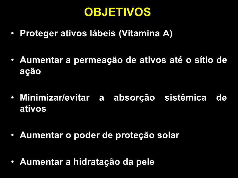 OBJETIVOS Proteger ativos lábeis (Vitamina A)