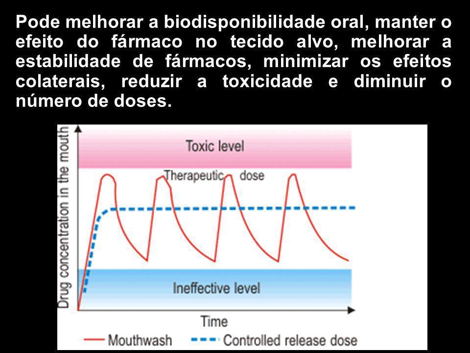 Pode melhorar a biodisponibilidade oral, manter o efeito do fármaco no tecido alvo, melhorar a estabilidade de fármacos, minimizar os efeitos colaterais, reduzir a toxicidade e diminuir o número de doses.