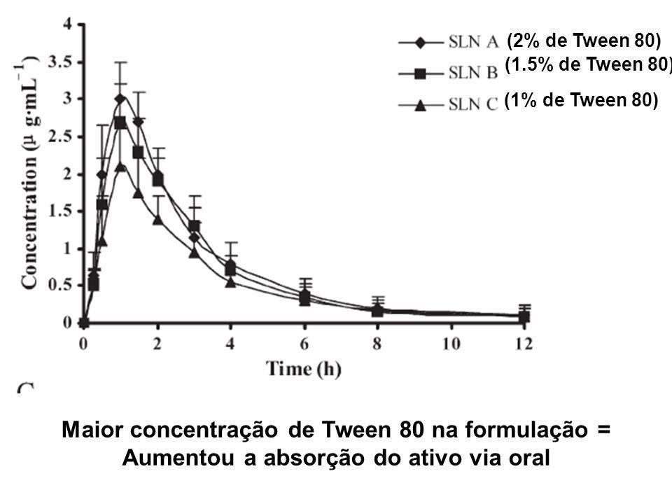 (2% de Tween 80)(1.5% de Tween 80) (1% de Tween 80) Maior concentração de Tween 80 na formulação = Aumentou a absorção do ativo via oral.