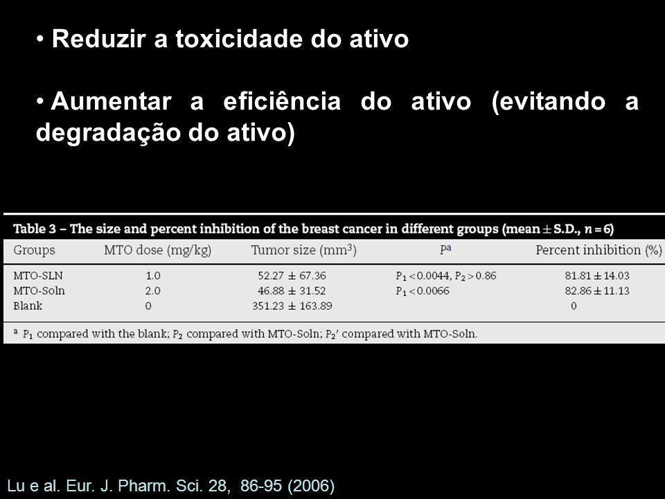 Reduzir a toxicidade do ativo