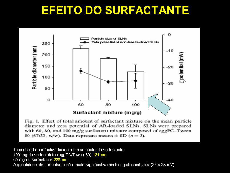 EFEITO DO SURFACTANTETamanho da partículas diminui com aumento do surfactante. 100 mg de surfactatnte (eggPC/Tewee 80) 124 nm.