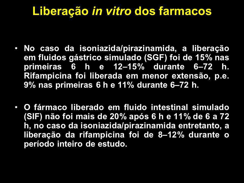 Liberação in vitro dos farmacos