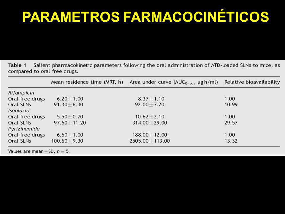 PARAMETROS FARMACOCINÉTICOS