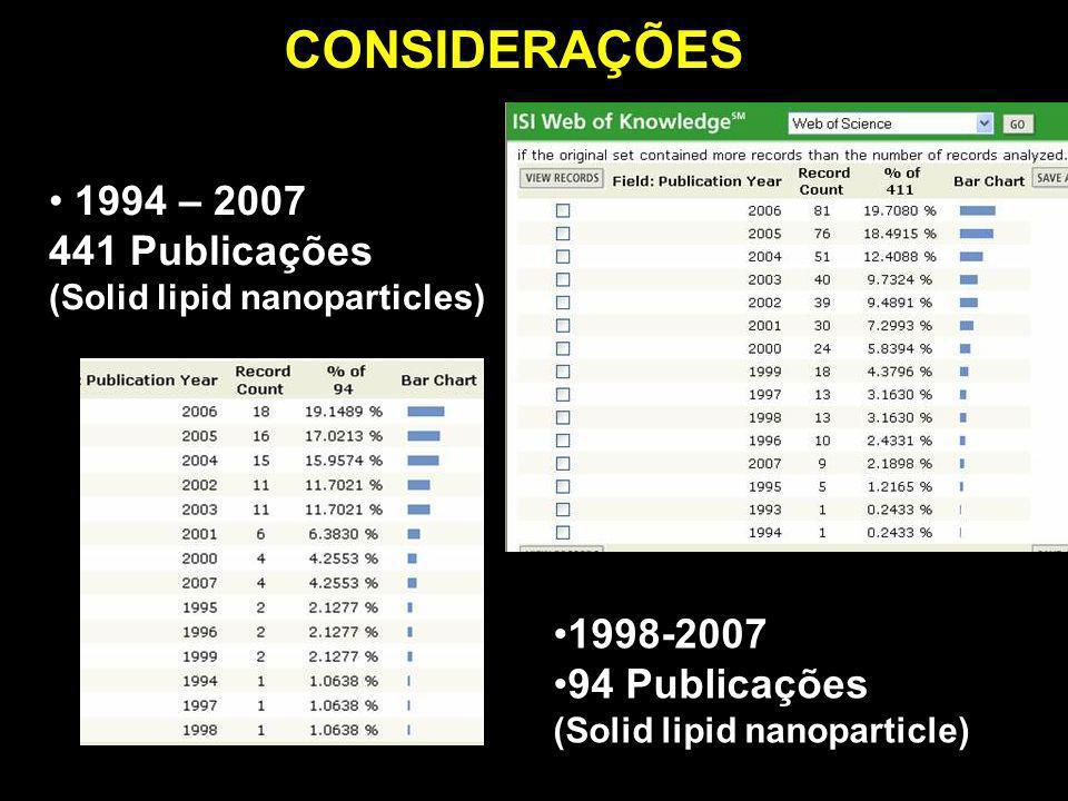 CONSIDERAÇÕES 1994 – 2007 441 Publicações 1998-2007 94 Publicações