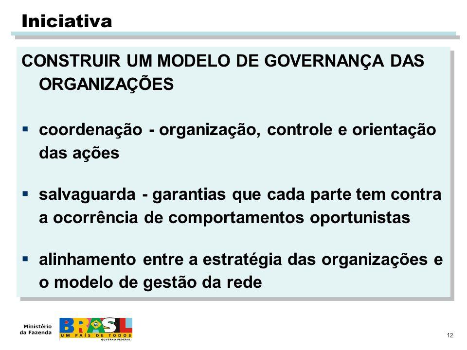 Iniciativa CONSTRUIR UM MODELO DE GOVERNANÇA DAS ORGANIZAÇÕES