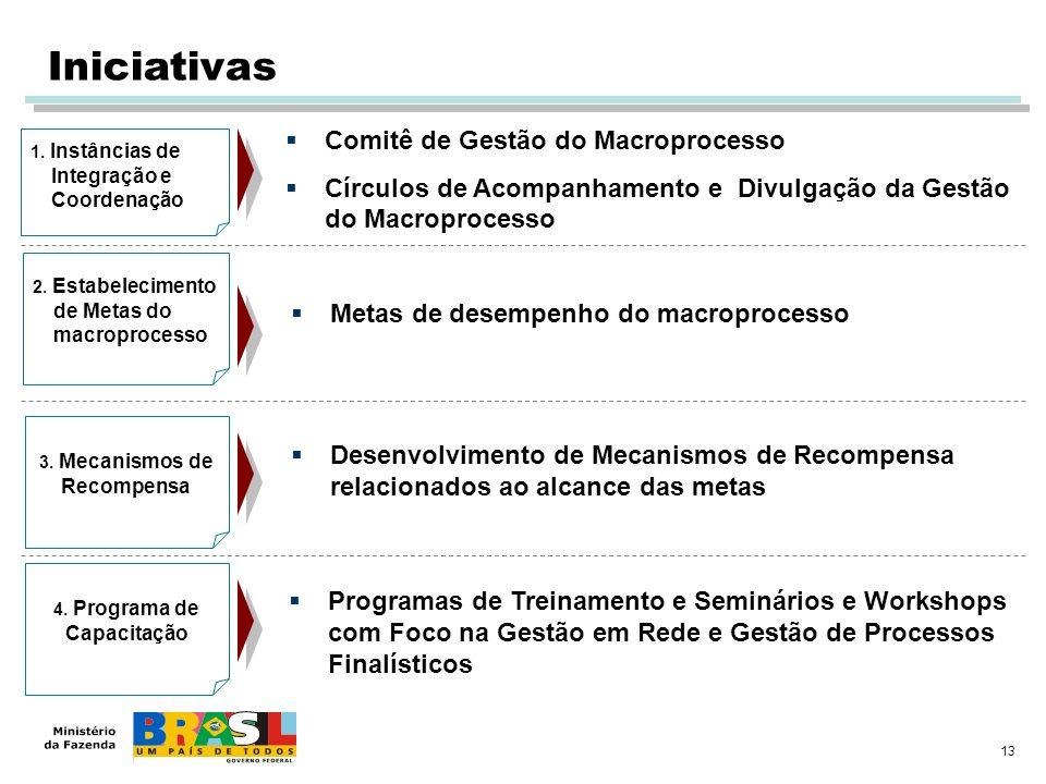 3. Mecanismos de Recompensa 4. Programa de Capacitação