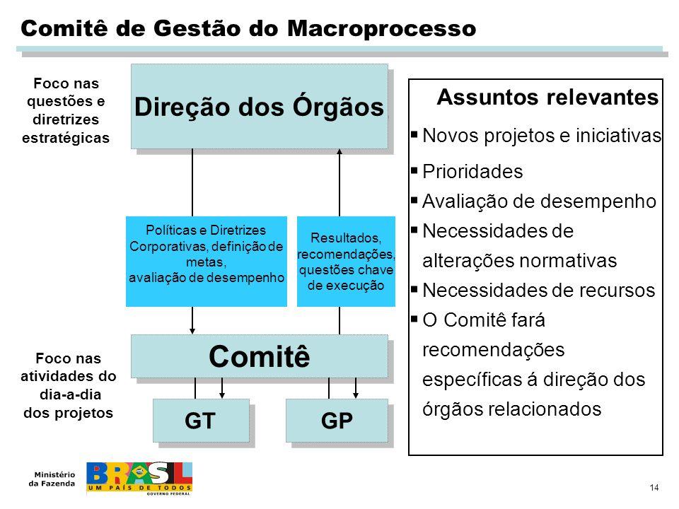 Comitê Direção dos Órgãos Comitê de Gestão do Macroprocesso