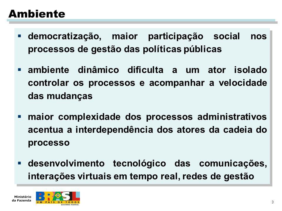 Ambiente democratização, maior participação social nos processos de gestão das políticas públicas.