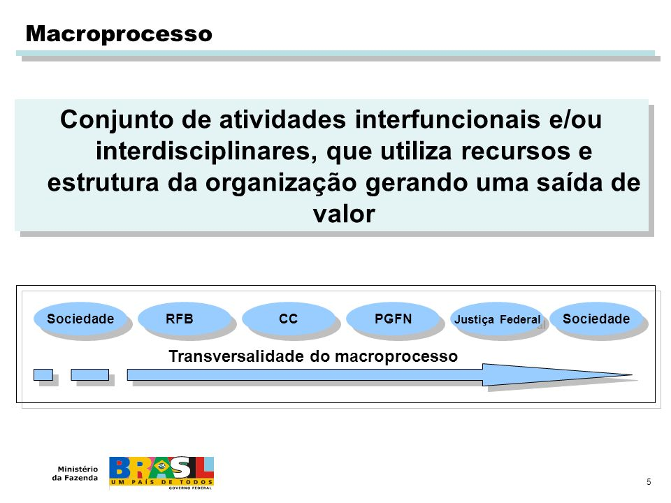 Transversalidade do macroprocesso