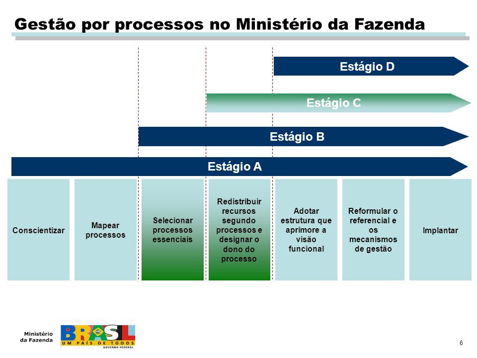 Gestão por processos no Ministério da Fazenda