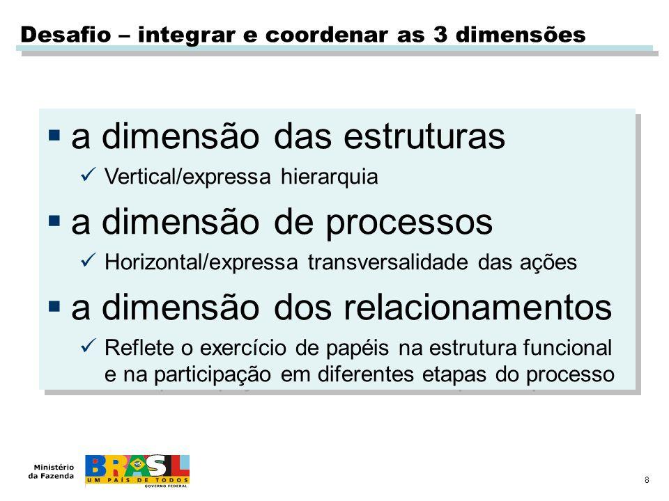 a dimensão das estruturas a dimensão de processos
