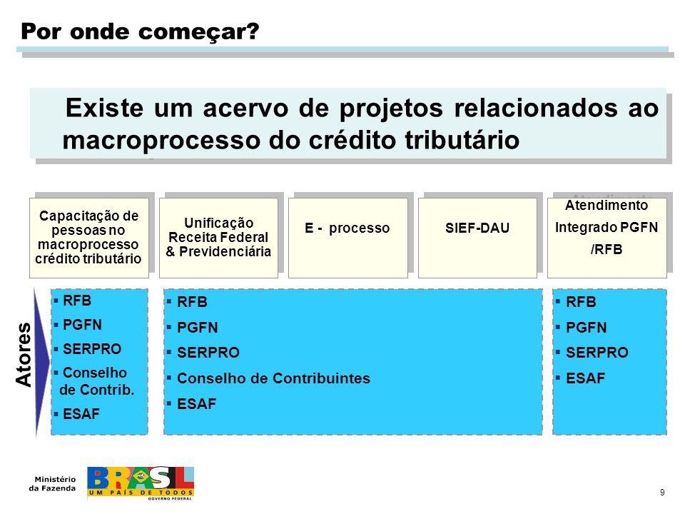 Por onde começar Existe um acervo de projetos relacionados ao macroprocesso do crédito tributário.