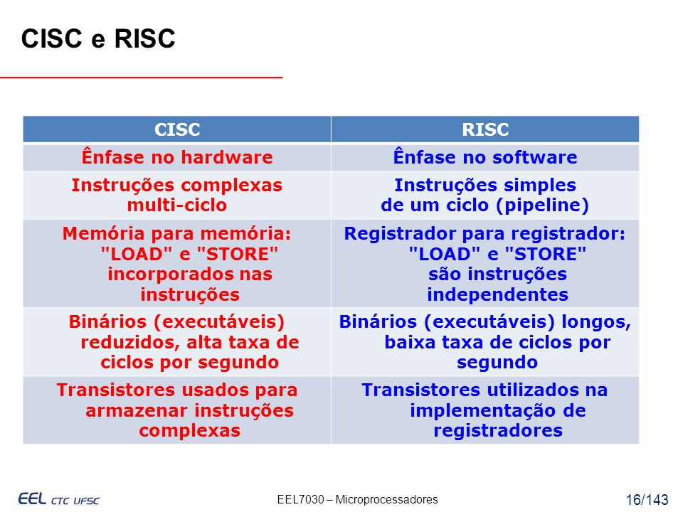 CISC e RISC CISC RISC Ênfase no hardware Ênfase no software