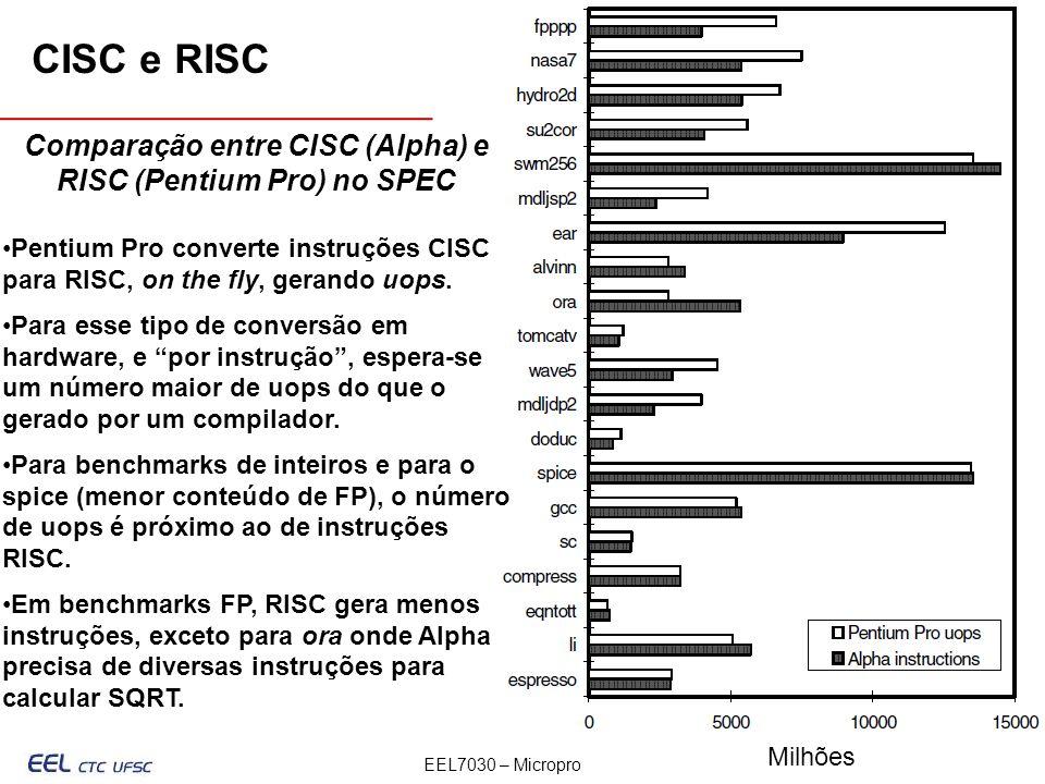 Comparação entre CISC (Alpha) e RISC (Pentium Pro) no SPEC