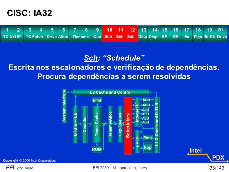 CISC: IA32 Sch: Schedule