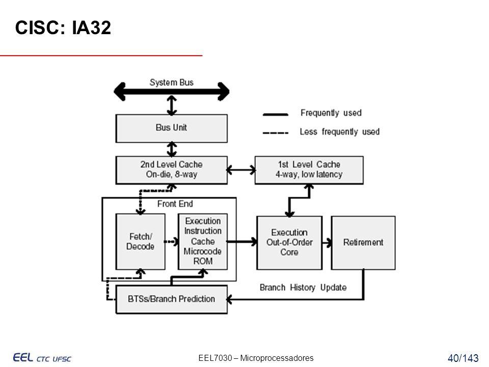 CISC: IA32