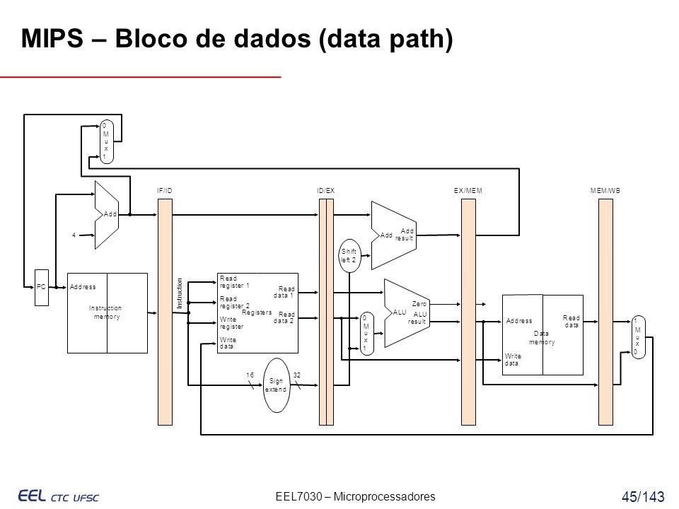 MIPS – Bloco de dados (data path)