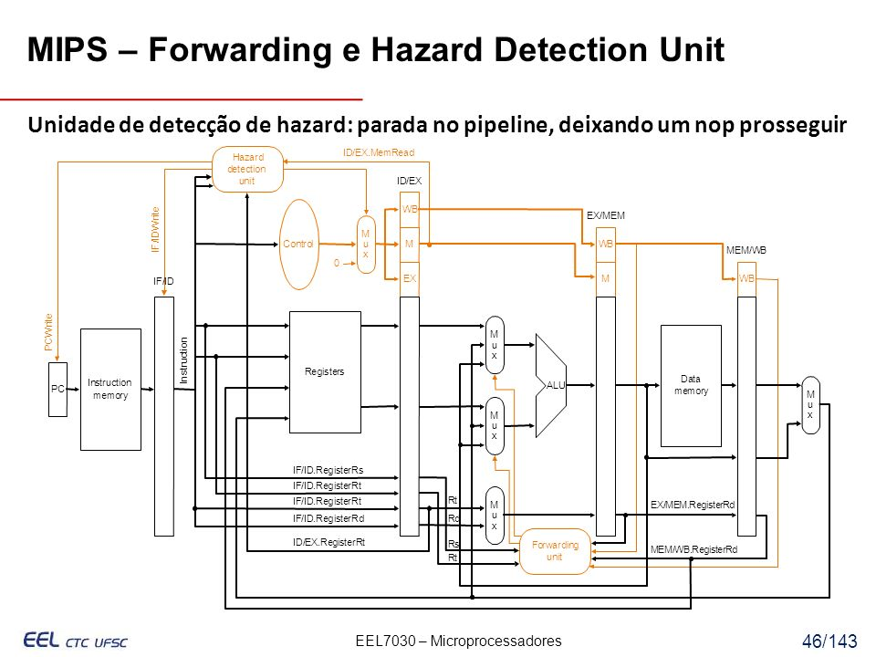 MIPS – Forwarding e Hazard Detection Unit
