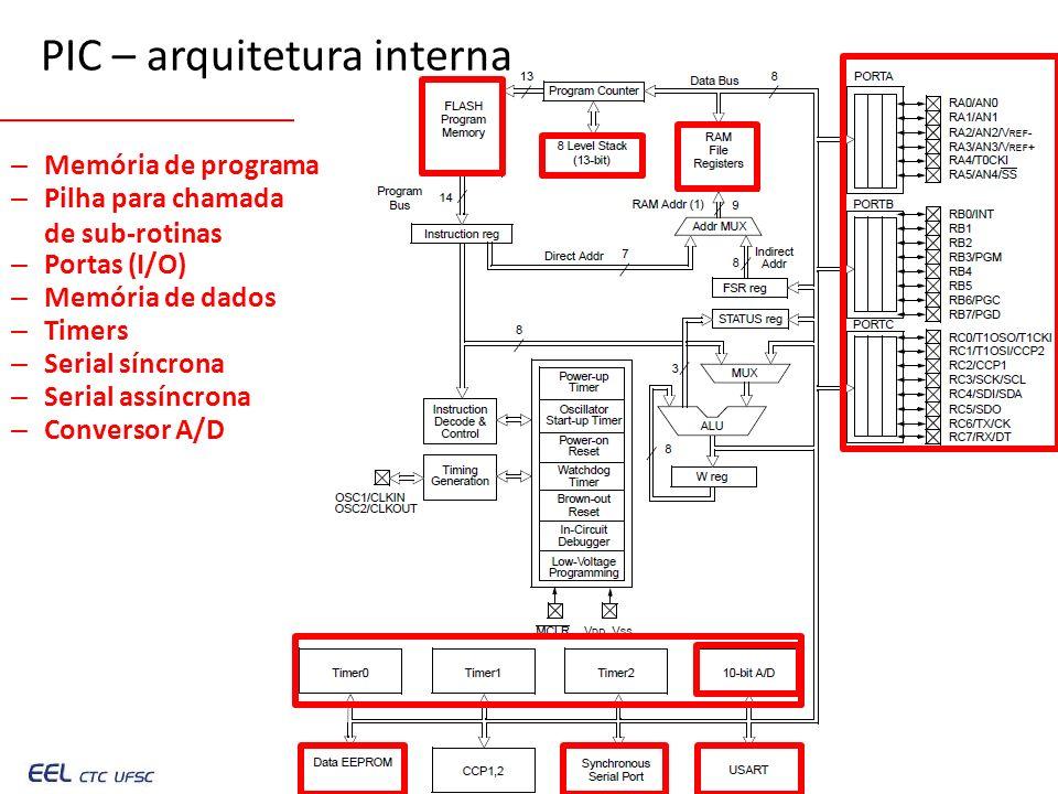 PIC – arquitetura interna