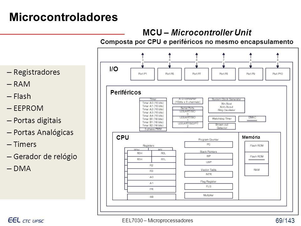 Microcontroladores MCU – Microcontroller Unit Registradores RAM Flash