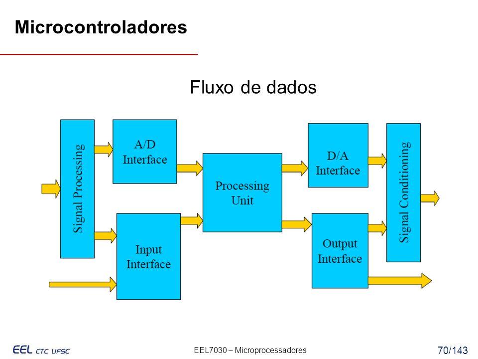 Microcontroladores Fluxo de dados