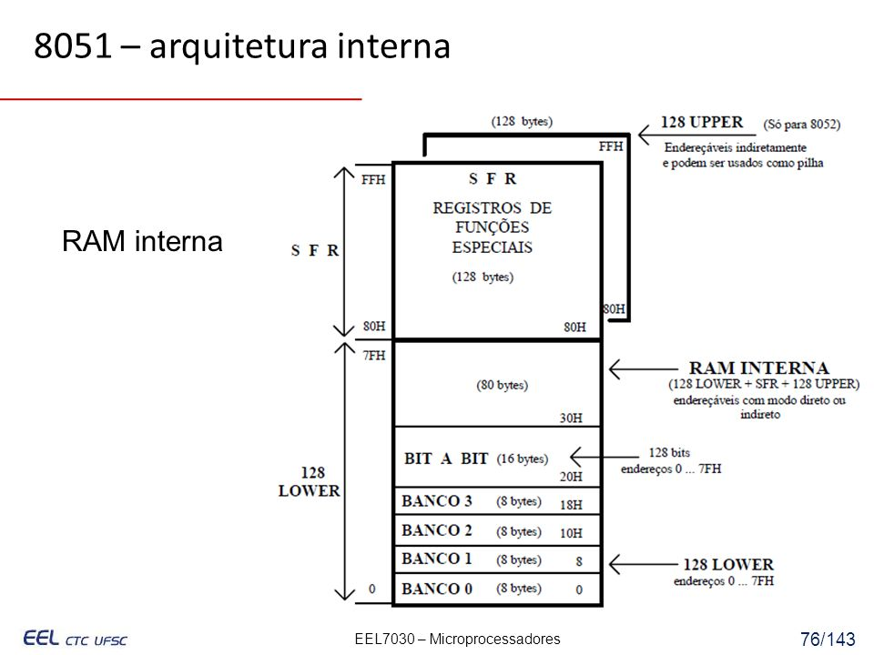 8051 – arquitetura interna RAM interna