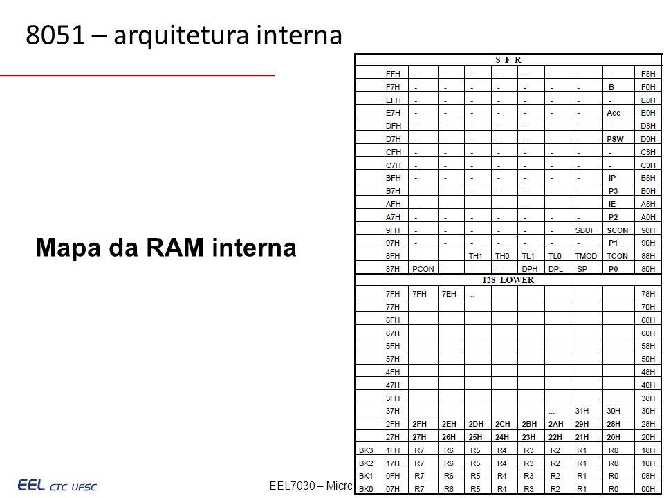 8051 – arquitetura interna Mapa da RAM interna