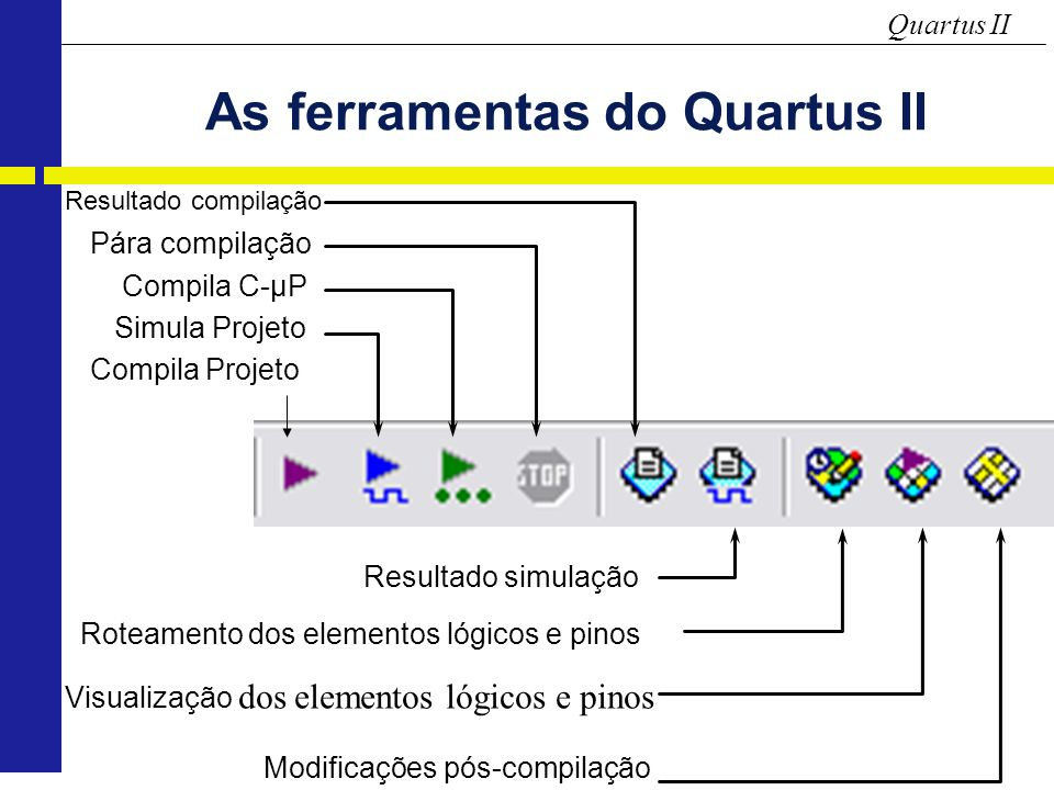 As ferramentas do Quartus II