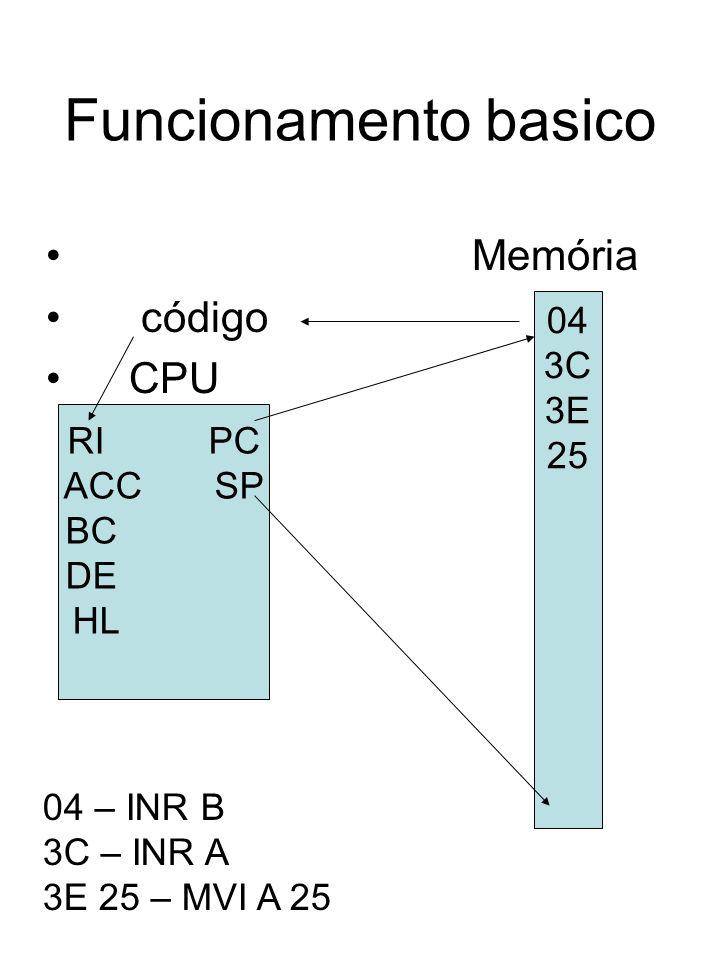 Funcionamento basico Memória código CPU 04 3C 3E 25 RI PC ACC SP BC DE