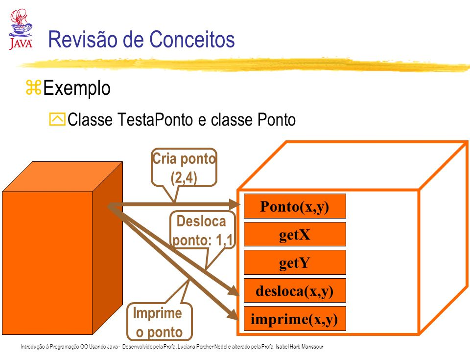 Revisão de Conceitos Exemplo Classe TestaPonto e classe Ponto