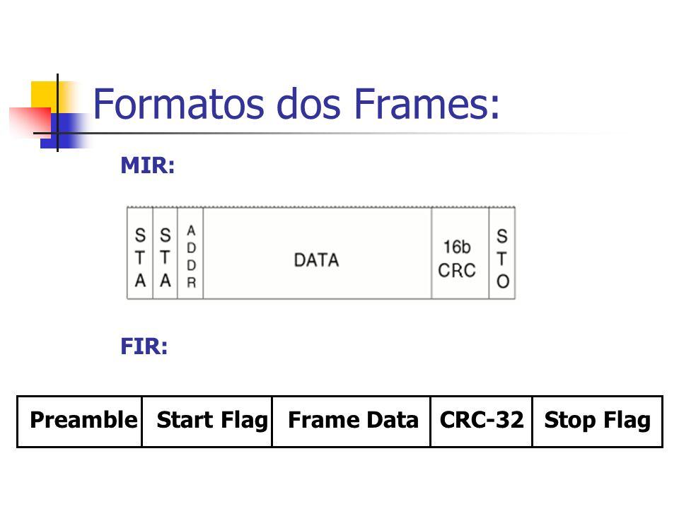 Formatos dos Frames: MIR: FIR: