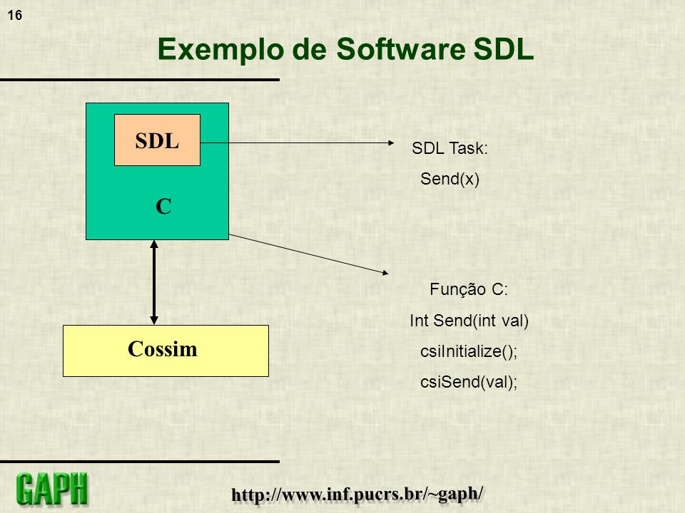 Exemplo de Software SDL