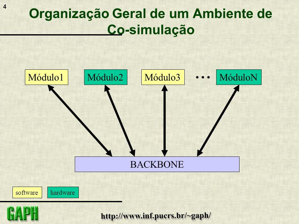 Organização Geral de um Ambiente de Co-simulação