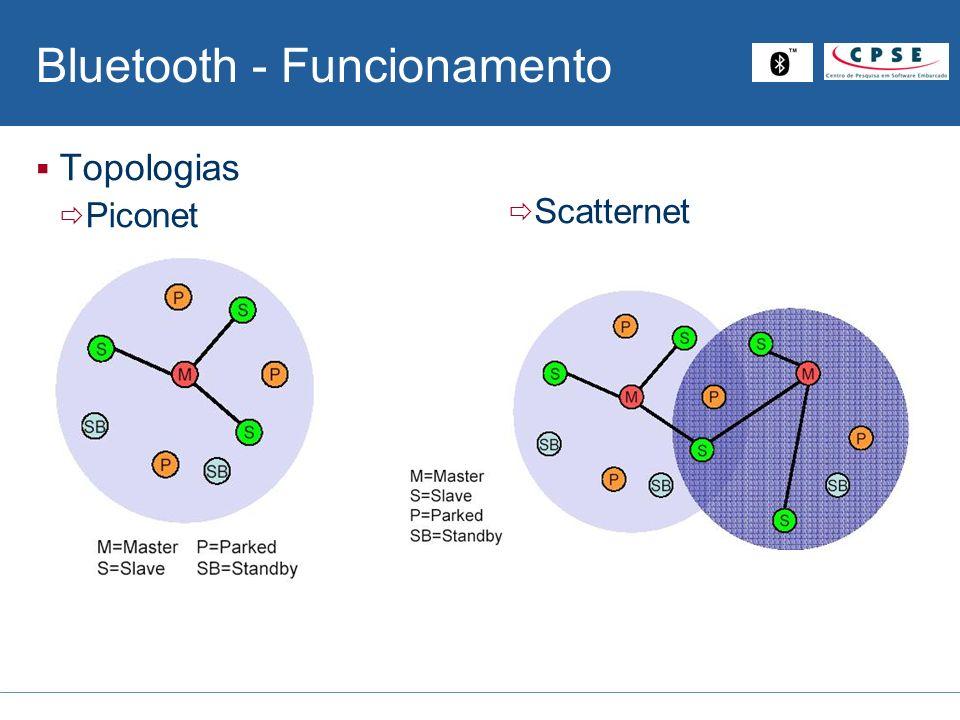 Bluetooth - Funcionamento