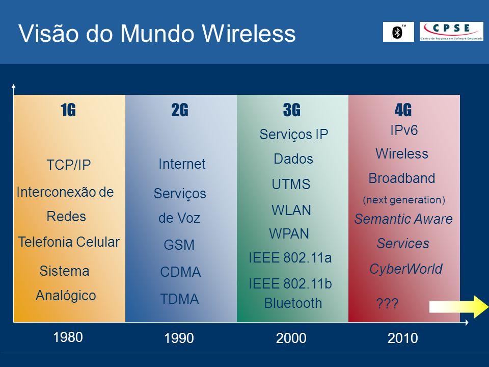 Visão do Mundo Wireless
