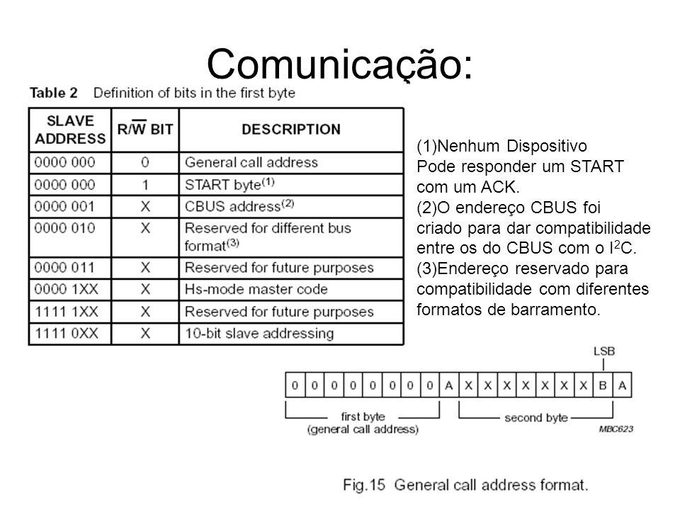 Comunicação: (1)Nenhum Dispositivo Pode responder um START com um ACK.