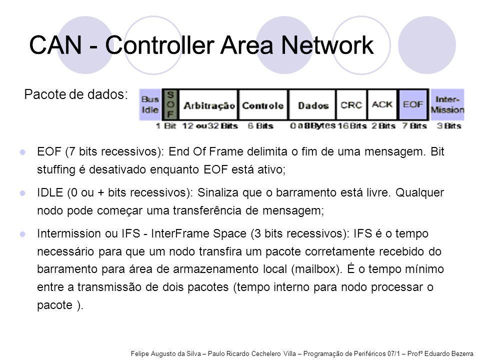 CAN - Controller Area Network CAN - Controller Area Network
